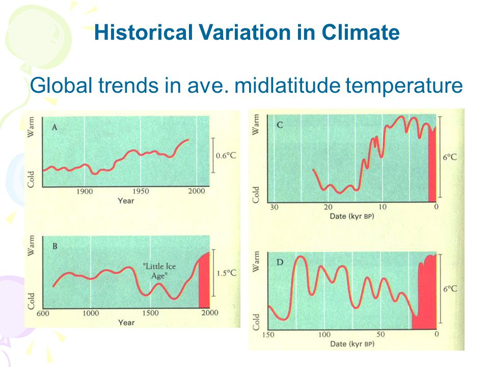 What are our sources of data for historical climates Historical Climate Data (Graedel & Crutzen, 1997)