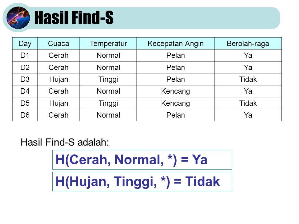 Hasil Find-S DayCuacaTemperaturKecepatan AnginBerolah-raga D1CerahNormalPelanYa D2CerahNormalPelanYa D3HujanTinggiPelanTidak D4CerahNormalKencangYa D5HujanTinggiKencangTidak D6CerahNormalPelanYa Hasil Find-S adalah: H(Cerah, Normal, *) = Ya H(Hujan, Tinggi, *) = Tidak