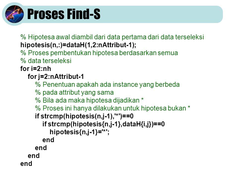 Proses Find-S % Hipotesa awal diambil dari data pertama dari data terseleksi hipotesis(n,:)=dataH(1,2:nAttribut-1); % Proses pembentukan hipotesa berdasarkan semua % data terseleksi for i=2:nh for j=2:nAttribut-1 % Penentuan apakah ada instance yang berbeda % pada attribut yang sama % Bila ada maka hipotesa dijadikan * % Proses ini hanya dilakukan untuk hipotesa bukan * if strcmp(hipotesis(n,j-1), * )==0 if strcmp(hipotesis{n,j-1},dataH{i,j})==0 hipotesis{n,j-1}= * ; end