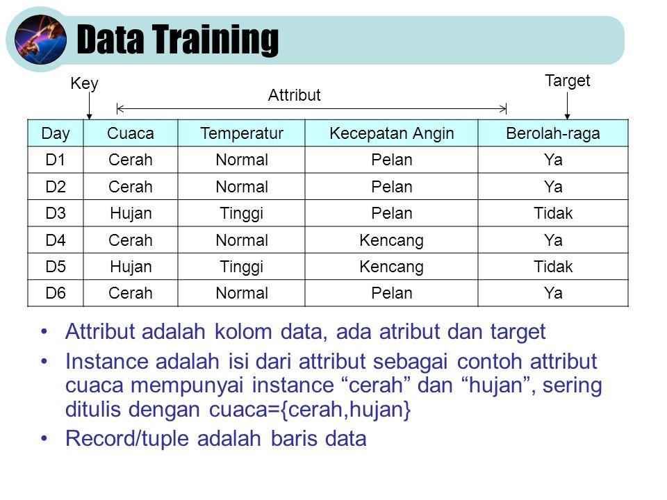 Data Training •Attribut adalah kolom data, ada atribut dan target •Instance adalah isi dari attribut sebagai contoh attribut cuaca mempunyai instance cerah dan hujan , sering ditulis dengan cuaca={cerah,hujan} •Record/tuple adalah baris data DayCuacaTemperaturKecepatan AnginBerolah-raga D1CerahNormalPelanYa D2CerahNormalPelanYa D3HujanTinggiPelanTidak D4CerahNormalKencangYa D5HujanTinggiKencangTidak D6CerahNormalPelanYa Key Attribut Target