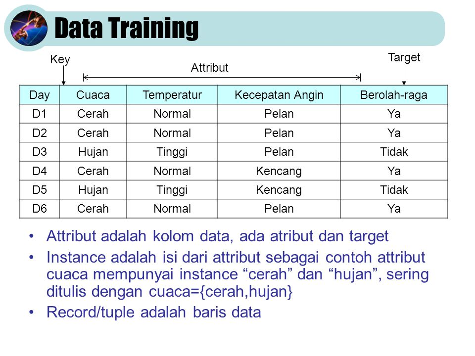 (1) Langkah Find-S DayCuacaTemperaturKecepatan AnginBerolah-raga D1CerahNormalPelanYa D2CerahNormalPelanYa D3HujanTinggiPelanTidak D4CerahNormalKencangYa D5HujanTinggiKencangTidak D6CerahNormalPelanYa Untuk memperoleh hipotesa dengan Find-S dari data training di atas, langkah pertama yang harus dilakukan adalah memcah data berdasarkan keputusannya, sehingga akan diperoleh 2 data: pertama untuk keputusan=ya dan kedua untuk keputusan=tidak