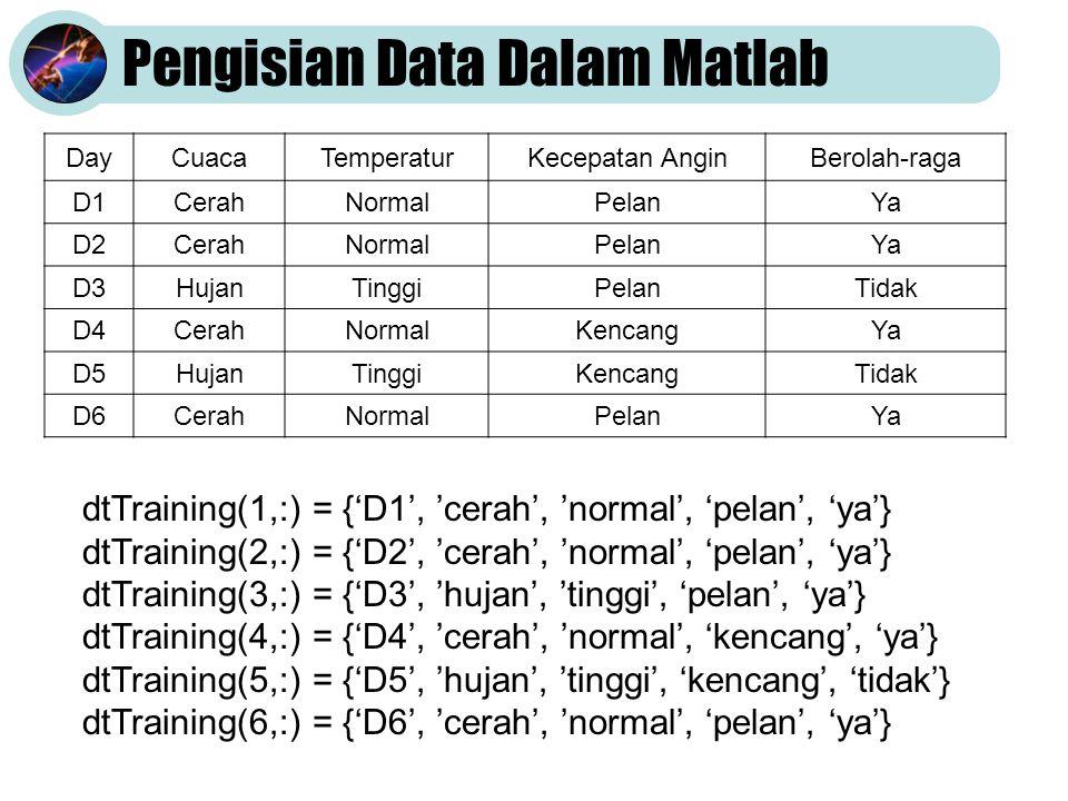 Pengisian Data Dalam Matlab DayCuacaTemperaturKecepatan AnginBerolah-raga D1CerahNormalPelanYa D2CerahNormalPelanYa D3HujanTinggiPelanTidak D4CerahNormalKencangYa D5HujanTinggiKencangTidak D6CerahNormalPelanYa dtTraining(1,:) = {'D1', 'cerah', 'normal', 'pelan', 'ya'} dtTraining(2,:) = {'D2', 'cerah', 'normal', 'pelan', 'ya'} dtTraining(3,:) = {'D3', 'hujan', 'tinggi', 'pelan', 'ya'} dtTraining(4,:) = {'D4', 'cerah', 'normal', 'kencang', 'ya'} dtTraining(5,:) = {'D5', 'hujan', 'tinggi', 'kencang', 'tidak'} dtTraining(6,:) = {'D6', 'cerah', 'normal', 'pelan', 'ya'}