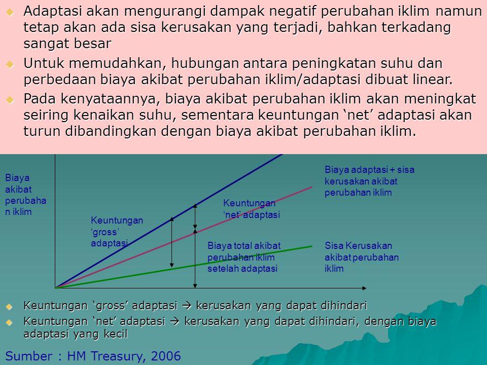 Peran Adaptasi dalam Mengurangi Kerusakan Akibat Perubahan Iklim Biaya Akibat perubahan Iklim tanpa adaptasi Keuntungan 'net' adaptasi Biaya total akibat perubahan iklim setelah adaptasi Biaya adaptasi + sisa kerusakan akibat perubahan iklim Sisa Kerusakan akibat perubahan iklim Keuntungan 'gross' adaptasi Biaya akibat perubaha n iklim Sumber : HM Treasury, 2006  Keuntungan 'gross' adaptasi  kerusakan yang dapat dihindari  Keuntungan 'net' adaptasi  kerusakan yang dapat dihindari, dengan biaya adaptasi yang kecil  Adaptasi akan mengurangi dampak negatif perubahan iklim namun tetap akan ada sisa kerusakan yang terjadi, bahkan terkadang sangat besar  Untuk memudahkan, hubungan antara peningkatan suhu dan perbedaan biaya akibat perubahan iklim/adaptasi dibuat linear.