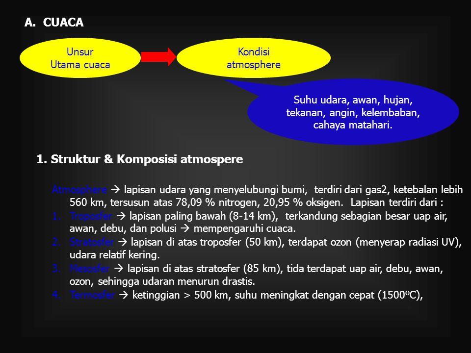 B.IKLIM Tidak ada batasan jelas iklim dan cuaca.