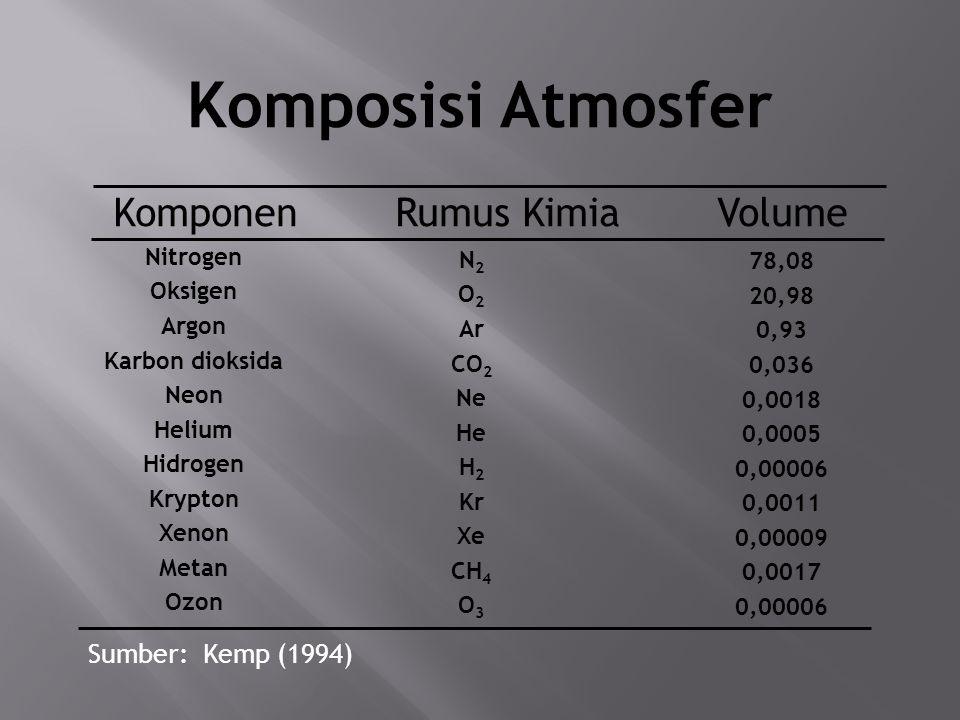 STRUKTUR ATMOSFER NoNama Lapisan Ketinggian (KM dpl) SuhuKomposisiFungsi 1Troposfer8 – 14Turun 6,4o C, setiap ketinggian bertambah 1000m Nitrogen, oksigen, uap air, polutan udara Pernapasan, pembakaran, terjadinya peristiwa cuaca 2Stratosfer50Naik secara konstan OzonMenyerap radiasi sinar UV 3Mesosfer85- 90 Cnitrogen., argon Memantulkan gelombang radio, membakar meteor 4Termosfer> 5001500 COksigen atomik Memantulkan gelombang radio, membakar meteor, menyerap radiasi sinar UV