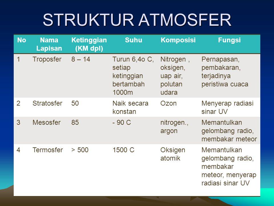 a.Suhu udara Ukuran panas dan dingin yang dimiliki suatu benda 2.