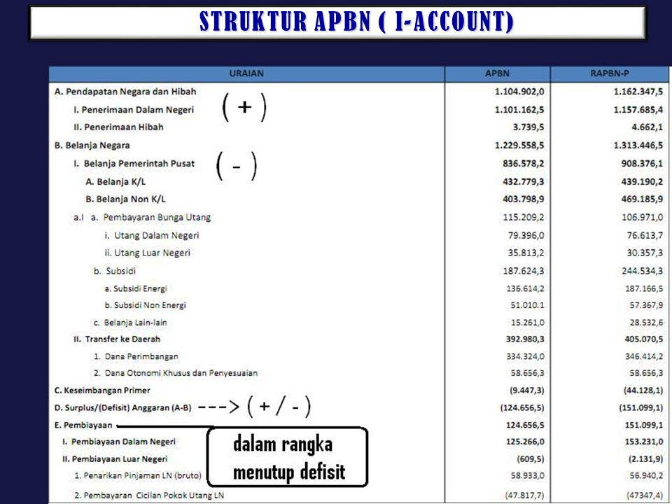 STRUKTUR APBN ( I-ACCOUNT) STRUKTUR APBN ( I-ACCOUNT)