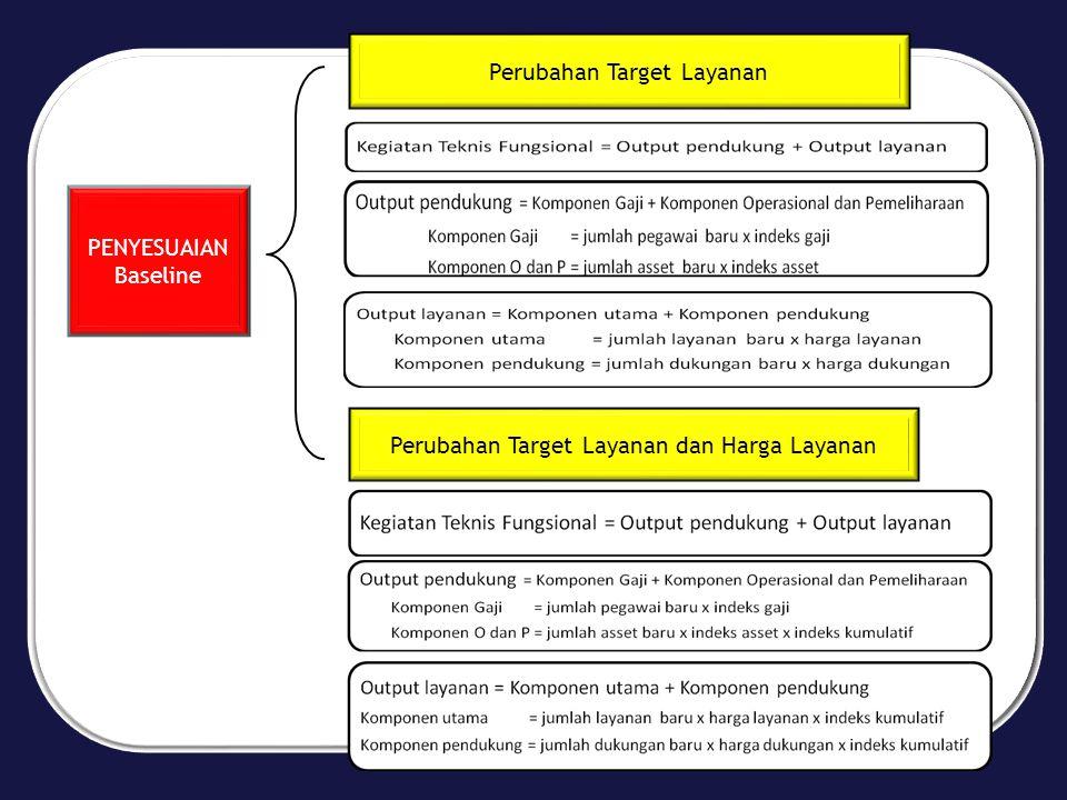 PENYESUAIAN Baseline Perubahan Target Layanan dan Harga Layanan Perubahan Target Layanan