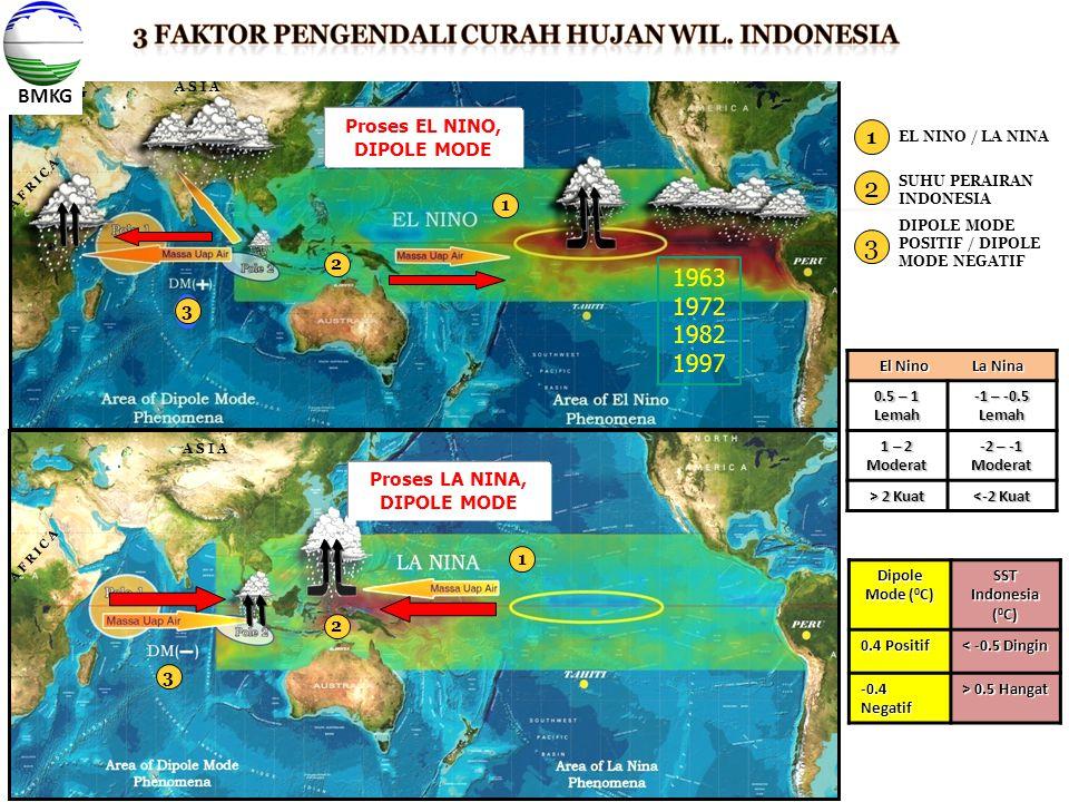 EL NINO / LA NINA SUHU PERAIRAN INDONESIA A F R I C A A S I A 1 2 3 DIPOLE MODE POSITIF / DIPOLE MODE NEGATIF 1 2 1 3 2 BMKG Dipole Mode ( 0 C) SST In