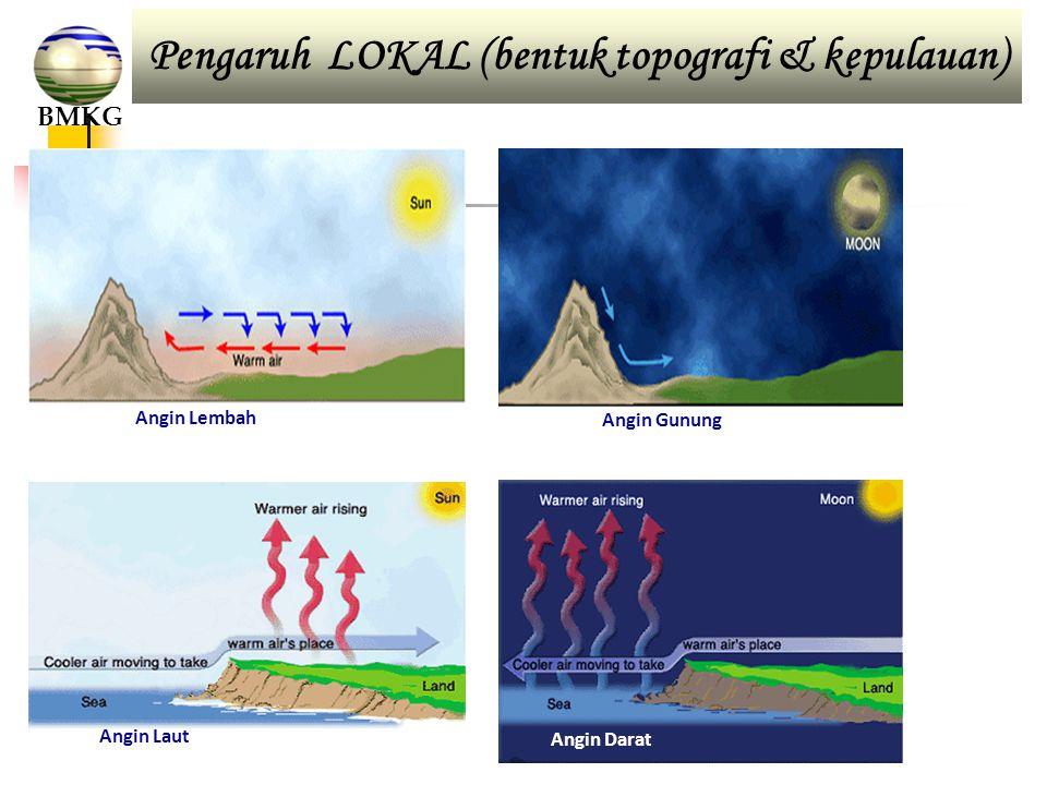 Angin Darat Angin Laut Angin Lembah Angin Gunung Pengaruh LOKAL (bentuk topografi & kepulauan) BMKG
