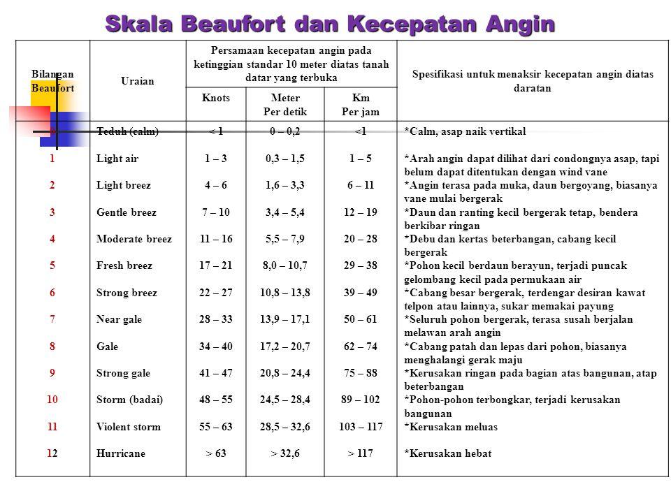 Bilangan Beaufort Uraian Persamaan kecepatan angin pada ketinggian standar 10 meter diatas tanah datar yang terbuka Spesifikasi untuk menaksir kecepat