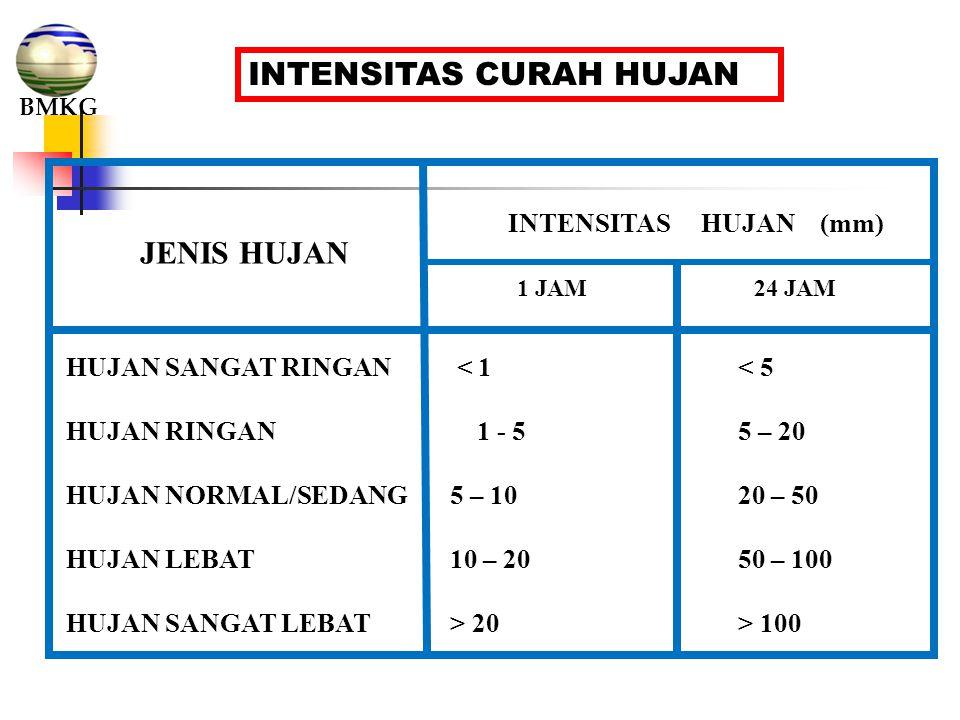 INTENSITAS CURAH HUJAN JENIS HUJAN INTENSITAS HUJAN (mm) 1 JAM24 JAM HUJAN SANGAT RINGAN < 1< 5 HUJAN RINGAN 1 - 55 – 20 HUJAN NORMAL/SEDANG5 – 1020 –