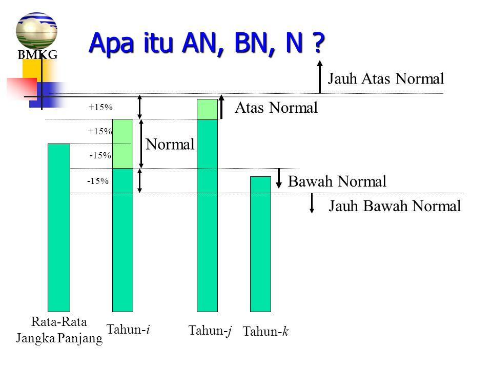 Apa itu AN, BN, N ? Bawah Normal Tahun-k Jauh Atas Normal Jauh Bawah Normal -15% +15% Normal -15% +15% Tahun-i Rata-Rata Jangka Panjang Atas Normal Ta