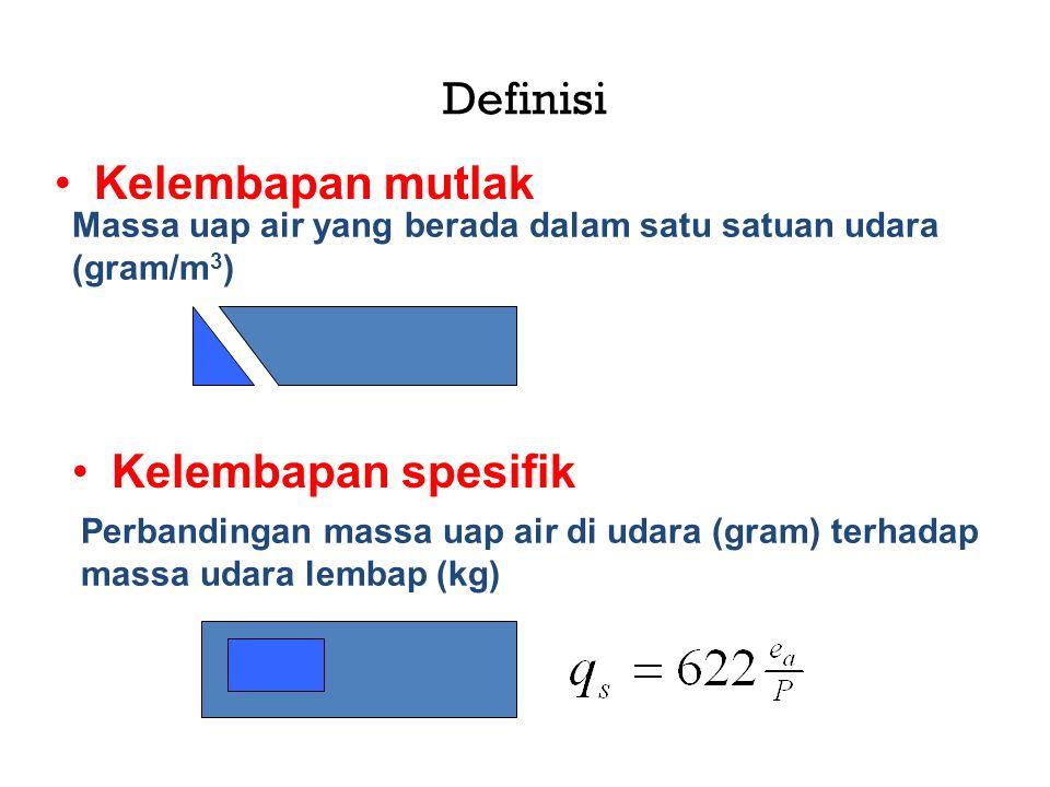Definisi •Kelembapan mutlak Massa uap air yang berada dalam satu satuan udara (gram/m 3 ) •Kelembapan spesifik Perbandingan massa uap air di udara (gr