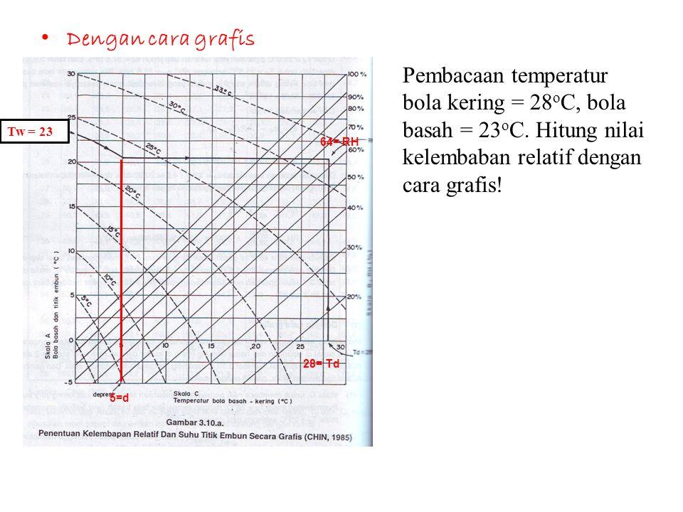 • Dengan cara grafis Pembacaan temperatur bola kering = 28 o C, bola basah = 23 o C. Hitung nilai kelembaban relatif dengan cara grafis! 5=d Tw = 23 2