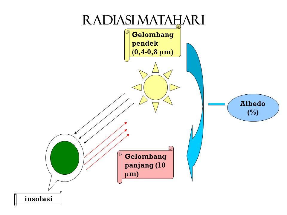 RADIASI MATAHARI Gelombang pendek (0,4-0,8  m) Gelombang panjang (10  m) insolasi Albedo (%)