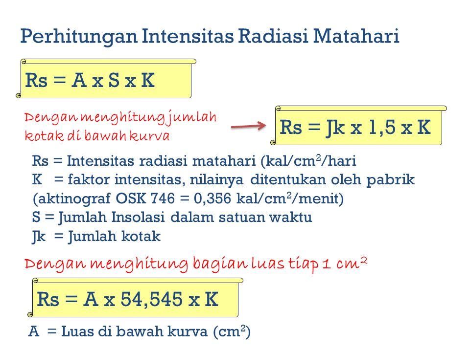 Dengan menghitung jumlah kotak di bawah kurva Perhitungan Intensitas Radiasi Matahari Rs = Jk x 1,5 x K Rs = Intensitas radiasi matahari (kal/cm 2 /hari K = faktor intensitas, nilainya ditentukan oleh pabrik (aktinograf OSK 746 = 0,356 kal/cm 2 /menit) S = Jumlah Insolasi dalam satuan waktu Jk = Jumlah kotak Dengan menghitung bagian luas tiap 1 cm 2 Rs = A x 54,545 x K A = Luas di bawah kurva (cm 2 ) Rs = A x S x K