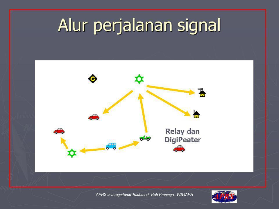 APRS is a registered trademark Bob Bruninga, WB4APR Aa Alur perjalanan signal Relay dan DigiPeater