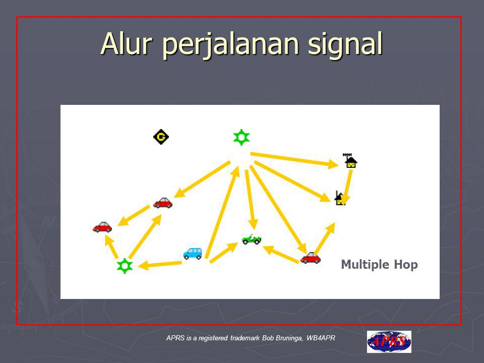 APRS is a registered trademark Bob Bruninga, WB4APR Aa Alur perjalanan signal Multiple Hop