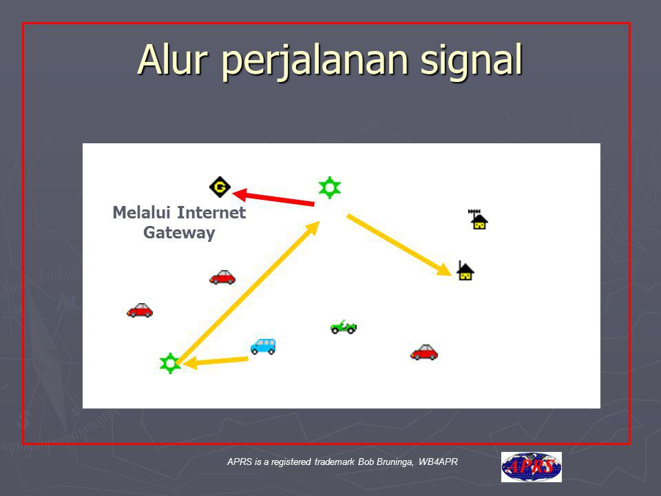 APRS is a registered trademark Bob Bruninga, WB4APR Aa Alur perjalanan signal Melalui Internet Gateway