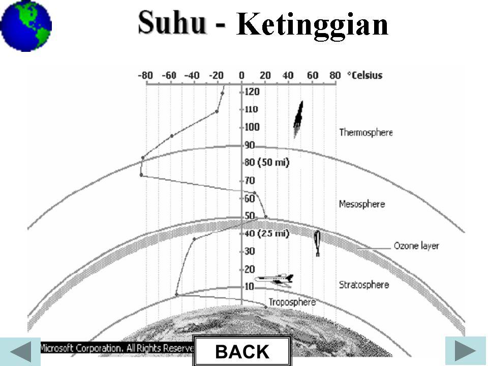 Trofosfer •Lapisan paling bawah •Ketinggian di daerah khatulistiwa 16 km sedangkan ketinggian di daerah kutub 8 km.