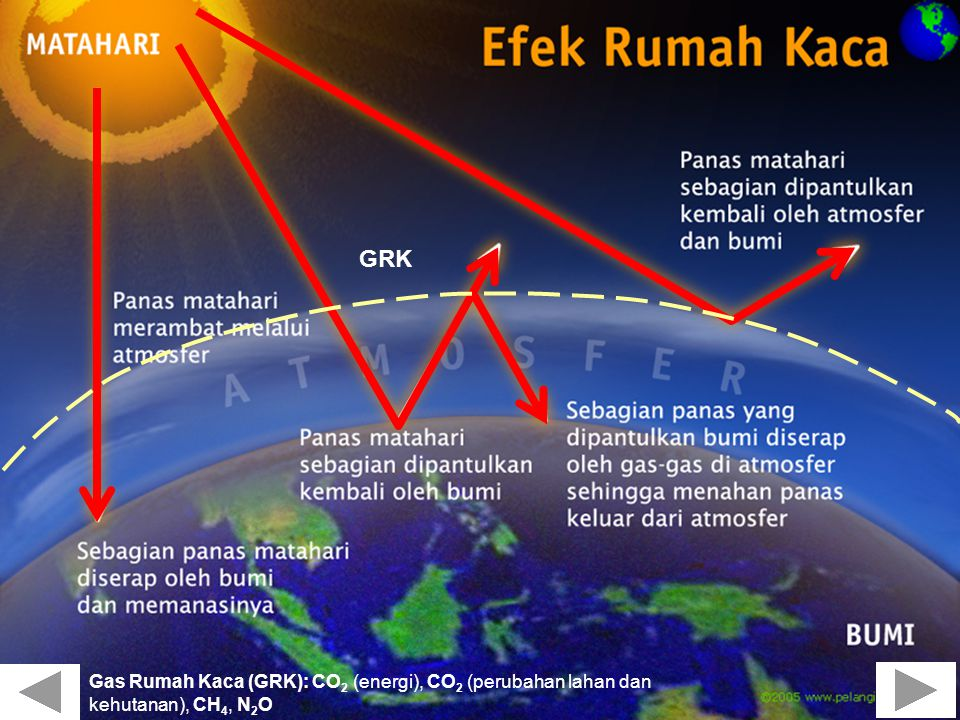 Gas Rumah Kaca (GRK): CO 2 (energi), CO 2 (perubahan lahan dan kehutanan), CH 4, N 2 O GRK