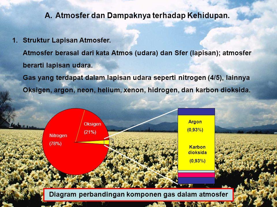 ATMOSFER DAN HIDROSFER SERTA DAMPAKNYA TERHADAP KEHIDUPAN  Atmosfer dan dampaknya terhadap kehidupan  Hidrosfer dan dampaknya terhadap kehidupan