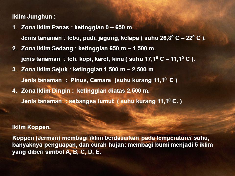 Jenis Iklim Iklim Iklim Matahari Iklim Fisis 1.Iklim Darat/ Kontinental. 2.Iklim Ugahari (dat.tinggi) 3.Iklim Pegunungan. 4.Iklim Laut. 5.Iklim Gurun.