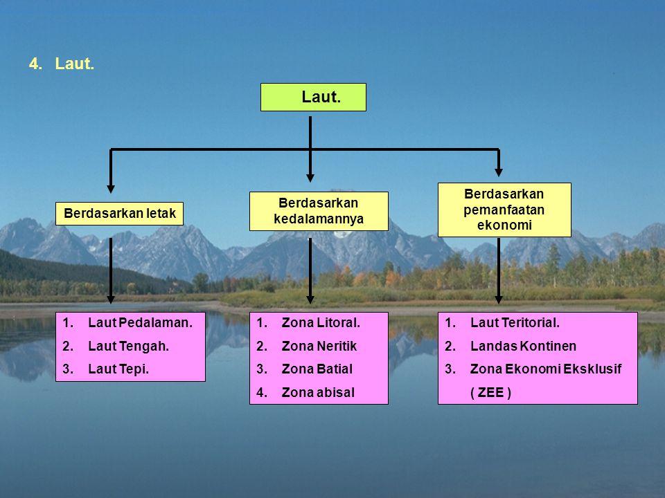 3.Air Tanah. Berdasarkan kedalamannya, air tanah dibedakan : a.Air tanah dangkal (air tanah Freatik). b.Air tanah dalam; terletak diantara dua lapisan
