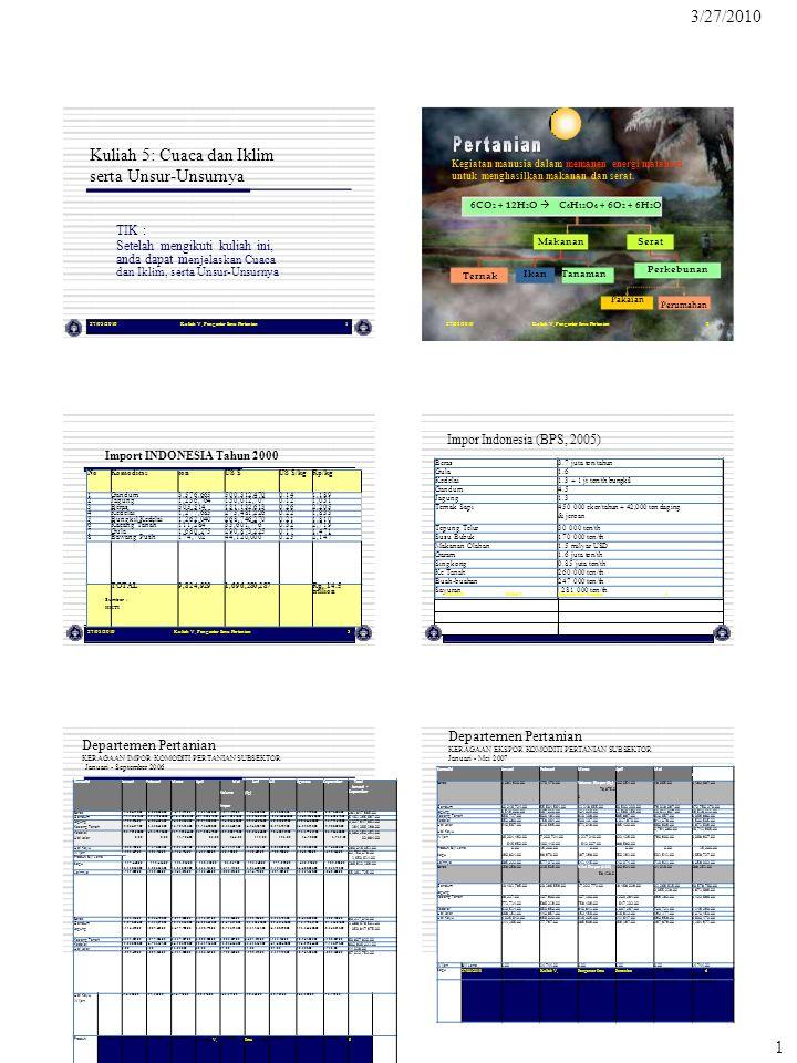 Biomass (g.m-2) RpTotal Biaya Angkut/ha/musim 632 US $ 300,000,000 6,000,000 1,000 Rp/ha 1,200 10 Rp/kg Intercepted Radiation (MJ m-2) 1 g/MJ = 0.0175 MJ/MJ x 100 % = 1.75 % Efisiensi = V, Pengantar Ilmu Pertanian 2 27/03/2010Kuliah V, Pengantar Ilmu Pertanian7 Bagaimana meningkatkan produktivitas pertanian Indonesia .