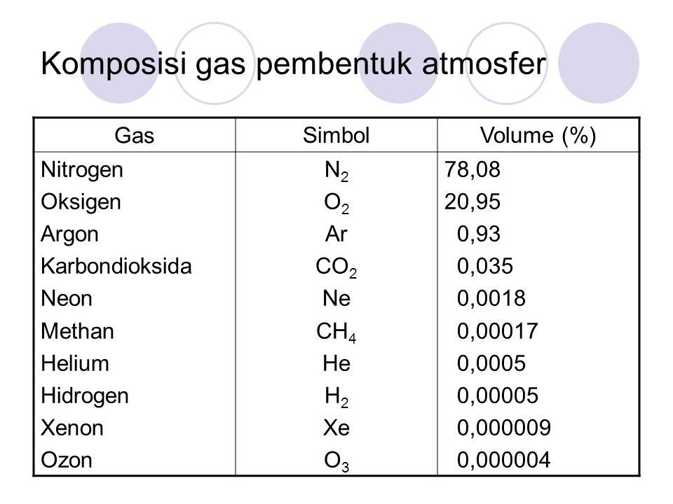 Komposisi gas pembentuk atmosfer Gas SimbolVolume (%) Nitrogen Oksigen Argon Karbondioksida Neon Methan Helium Hidrogen Xenon Ozon N 2 O 2 Ar CO 2 Ne