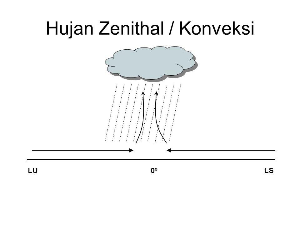 Hujan Zenithal / Konveksi LULS0º0º