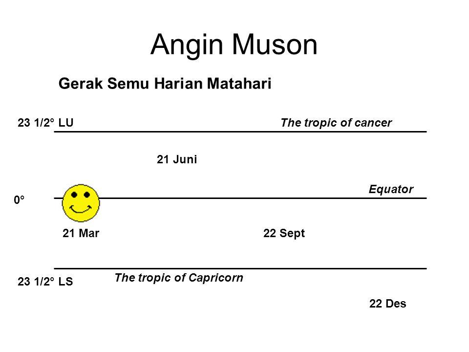 Angin Muson Gerak Semu Harian Matahari 21 Mar 22 Des 22 Sept 21 Juni 23 1/2° LU 23 1/2° LS 0°0° The tropic of cancer The tropic of Capricorn Equator