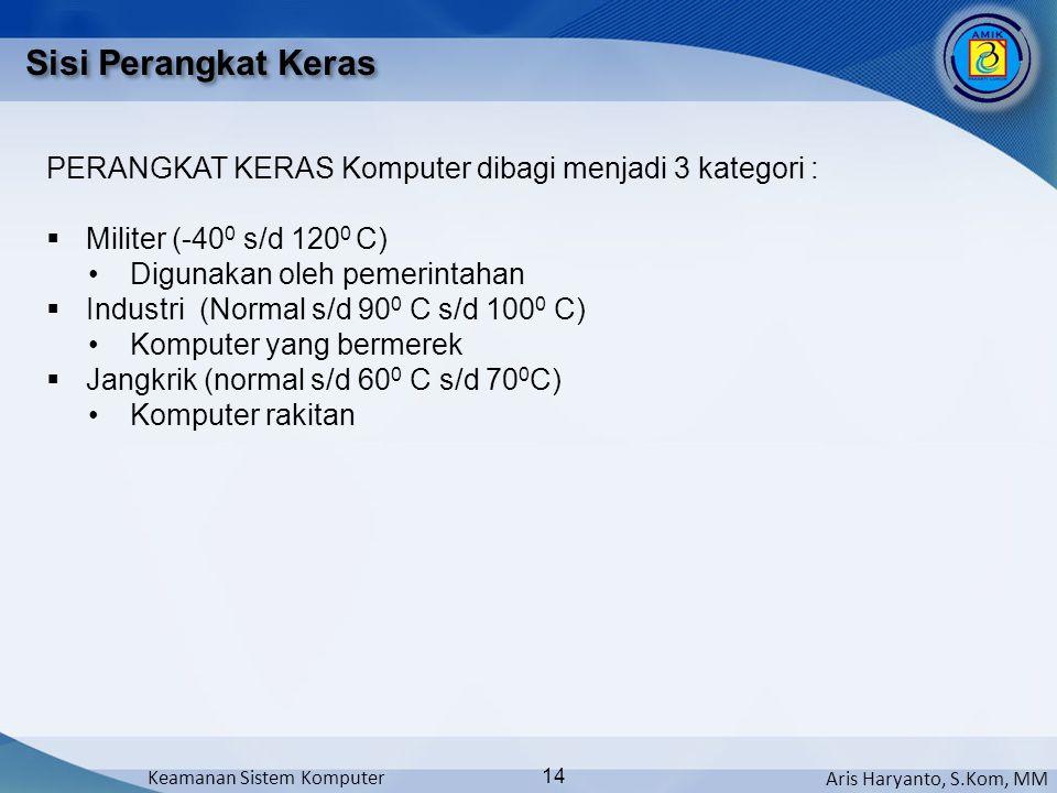 Aris Haryanto, S.Kom, MM Keamanan Sistem Komputer 14 Sisi Perangkat Keras PERANGKAT KERAS Komputer dibagi menjadi 3 kategori :  Militer (-40 0 s/d 12