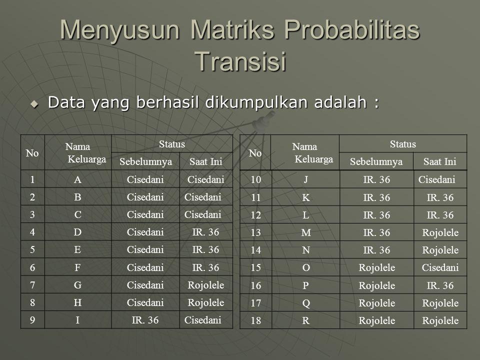 Menyusun Matriks Probabilitas Transisi  Data yang berhasil dikumpulkan adalah : No Nama Keluarga Status SebelumnyaSaat Ini 1ACisedani 2B 3C 4D IR. 36