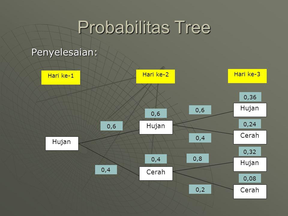 Probabilitas Tree Penyelesaian: 0,08 0,24 Hujan Cerah Hari ke-1 Hari ke-2 Hari ke-3 0,6 0,8 0,4 0,2 0,4 0,6 0,36 0,32