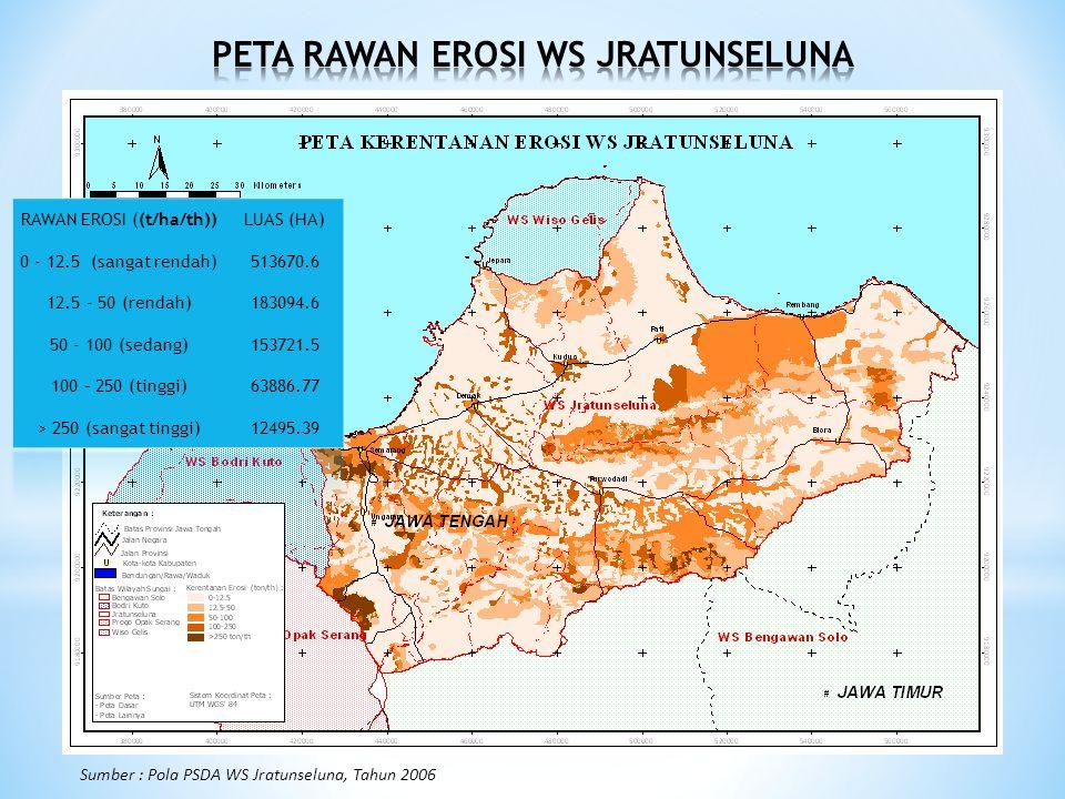 Sumber : Pola PSDA WS Jratunseluna, Tahun 2006 RAWAN EROSI ((t/ha/th))LUAS (HA) 0 - 12.5 (sangat rendah)513670.6 12.5 - 50 (rendah)183094.6 50 - 100 (sedang)153721.5 100 – 250 (tinggi)63886.77 > 250 (sangat tinggi)12495.39