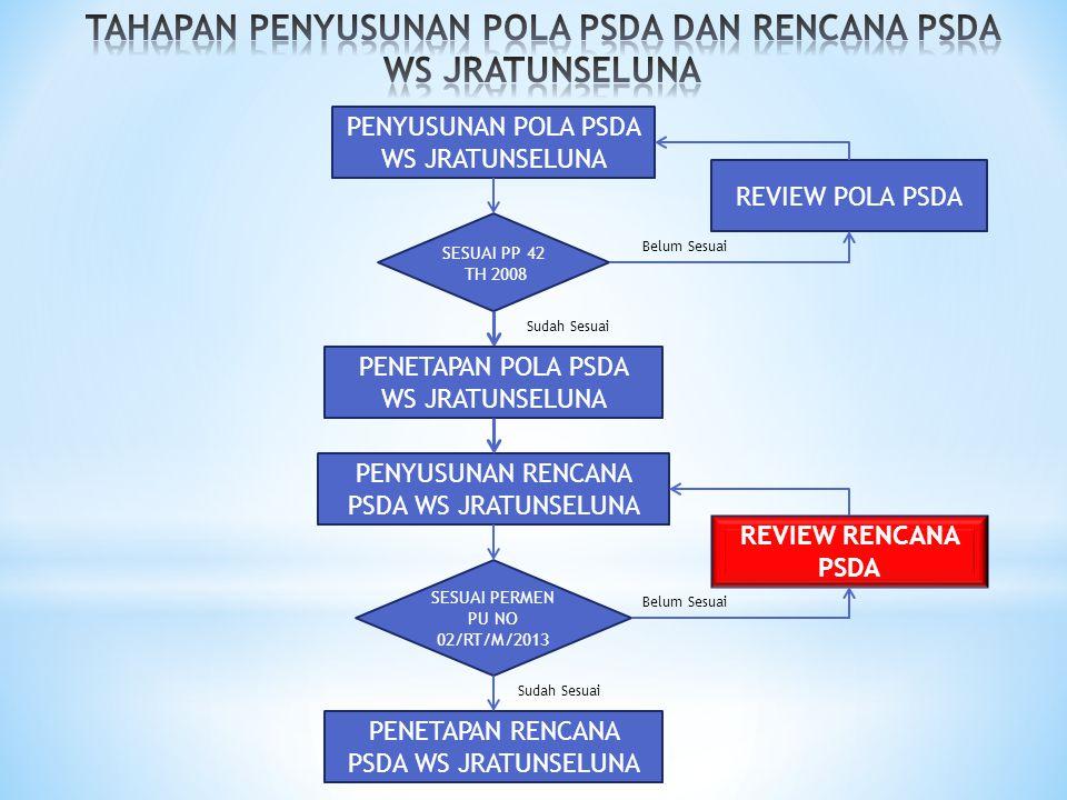 UPAYA NON FISIK ASPEK PENGENDALIAN DAYA RUSAK AIR WS JRATUNSELUNA 1.Pengembangan dan perkuatan kerja sama antara instansi terkait dengan pengelolaan SDA 2.Pemadu serasian rencana tata ruang dan rencana pengelolaan SDA 3.Perkuatan dan pengembangan teknologi pengelolaan wilayah sungai 4.Bimbingan teknis Pusat / Daerah bidang pengelolaan SDA 5.Formulasi M & E dan pelaksanaannya 6.Pemetaan risiko banjir 7.Penyiapan RTR bantaran sungai 8.Integrasi peraturan-peraturan tataguna lahan 9.Mitigasi banjir berbasis masyarakat 10.Pemberdayaan masyarakat tanggap bencana banjir termasuk pengelolaan sistim pengendali banjir dan rob 11.Jasa pelayanan fisik menghadapi penanggulangan bencana banjir PENGENDALIAN DAYA RUSAK AIR