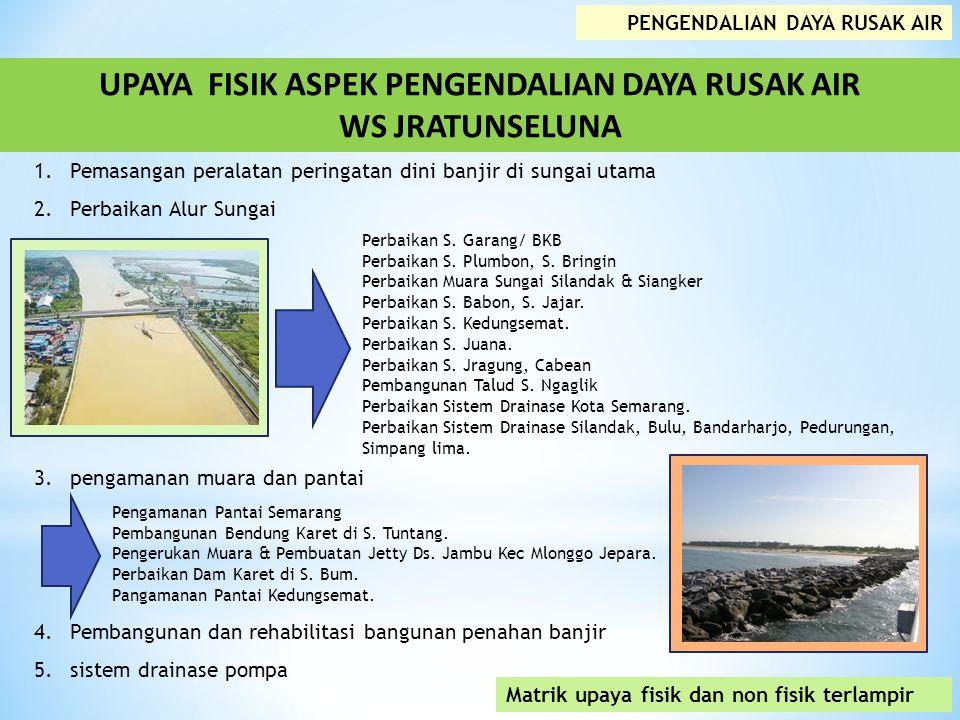 UPAYA FISIK ASPEK PENGENDALIAN DAYA RUSAK AIR WS JRATUNSELUNA PENGENDALIAN DAYA RUSAK AIR 1.Pemasangan peralatan peringatan dini banjir di sungai utama 2.Perbaikan Alur Sungai 3.pengamanan muara dan pantai 4.Pembangunan dan rehabilitasi bangunan penahan banjir 5.sistem drainase pompa Perbaikan S.