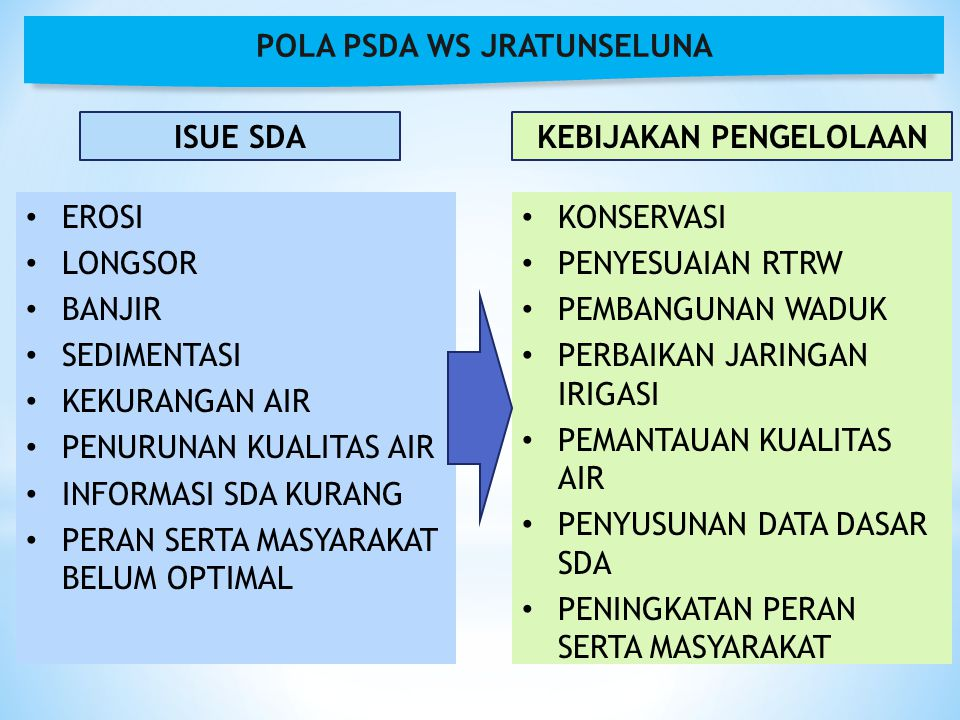 Sumber : Pola PSDA WS Jratunseluna, Tahun 2006 DEMAKDI.