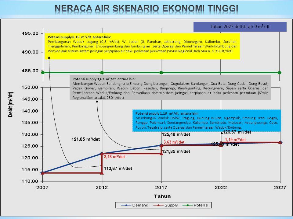 Sumber : Analisa Konsultan. 2013 RENDAH : 145632.52 HA SEDANG : 518138.67 HA TINGGI : 264018.03 HA