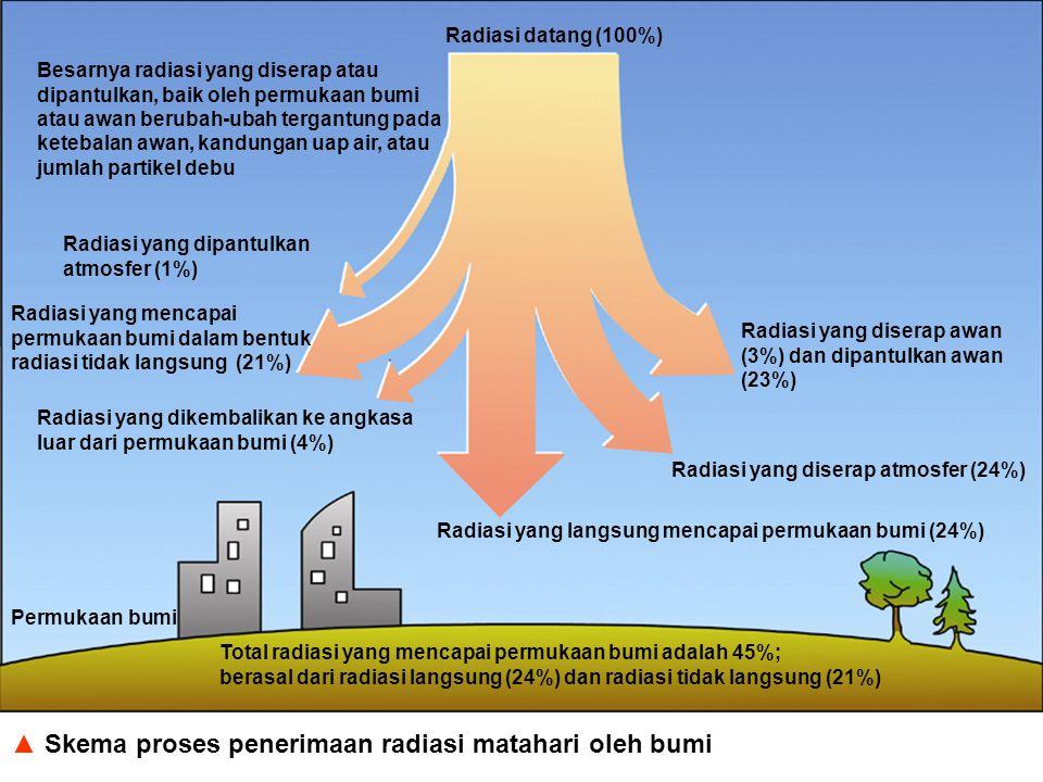 ▲ Skema proses penerimaan radiasi matahari oleh bumi Radiasi datang (100%) Radiasi yang diserap atmosfer (24%) Radiasi yang diserap awan (3%) dan dipa