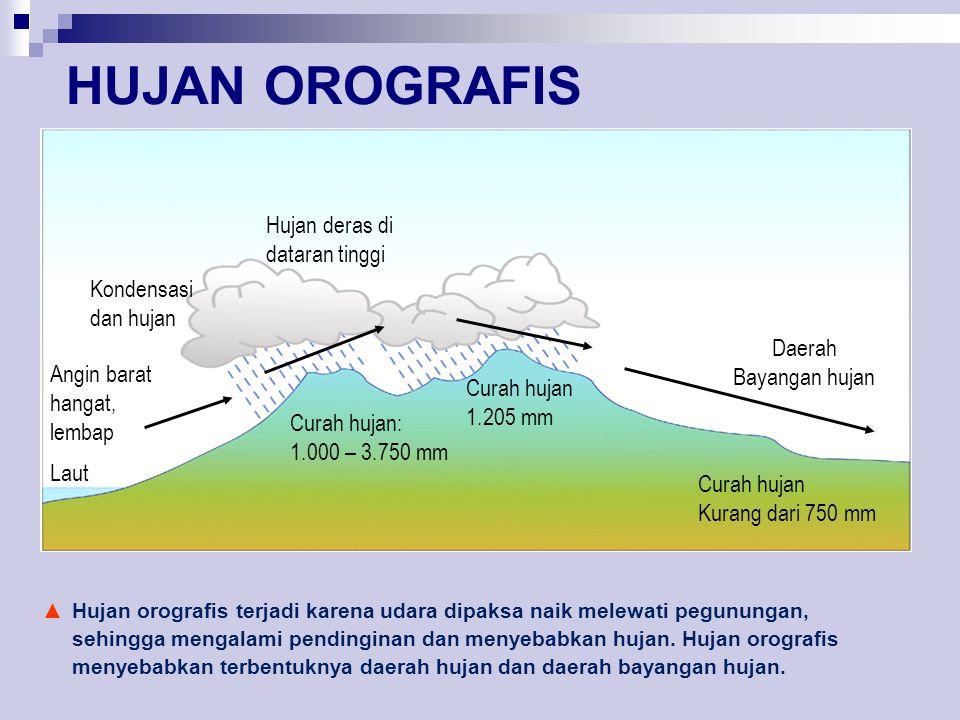 HUJAN OROGRAFIS Laut Angin barat hangat, lembap Curah hujan: 1.000 – 3.750 mm Curah hujan 1.205 mm Curah hujan Kurang dari 750 mm Kondensasi dan hujan