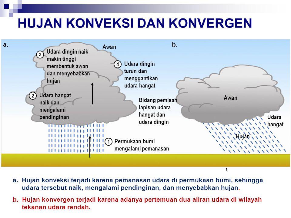 HUJAN KONVEKSI DAN KONVERGEN a. Hujan konveksi terjadi karena pemanasan udara di permukaan bumi, sehingga udara tersebut naik, mengalami pendinginan,