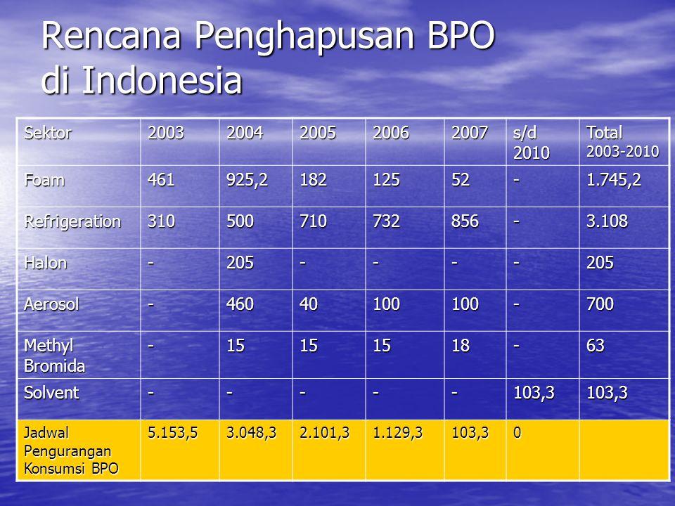 Rencana Penghapusan BPO di Indonesia Sektor20032004200520062007 s/d 2010 Total 2003-2010 Foam461925,218212552-1.745,2 Refrigeration310500710732856-3.1