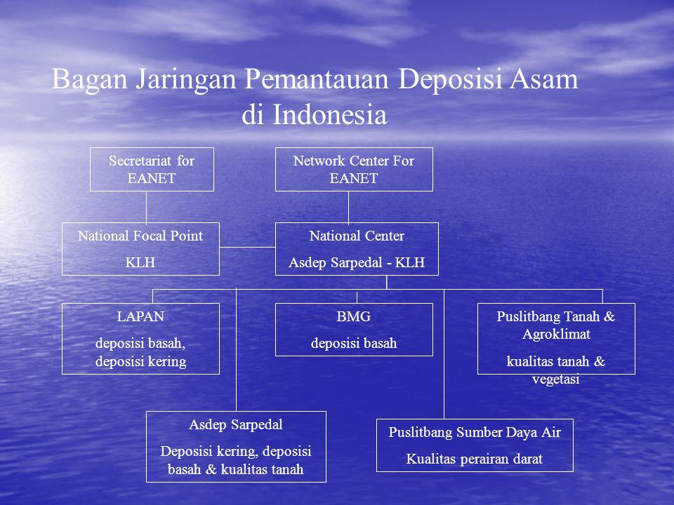 Bagan Jaringan Pemantauan Deposisi Asam di Indonesia Secretariat for EANET Network Center For EANET National Focal Point KLH National Center Asdep Sar