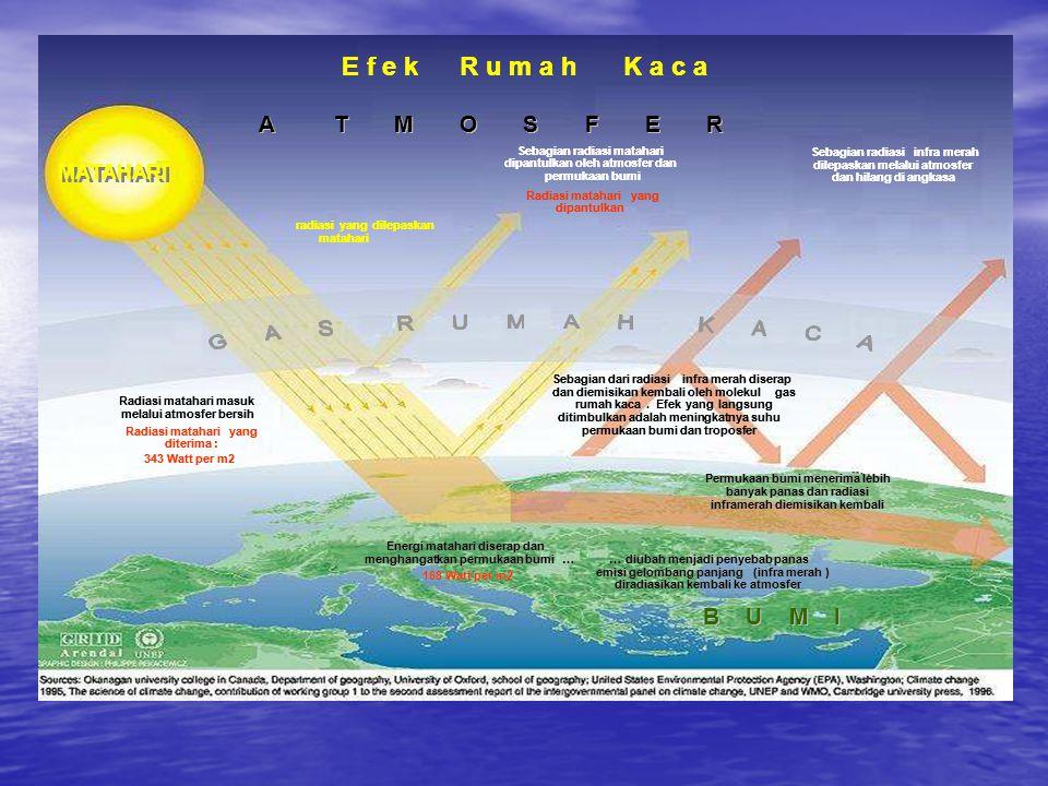 E f e kR u m a hK a c a A A T M O S F E R B U M I Sebagian radiasi matahari dipantulkan oleh atmosfer dan permukaan bumi Sebagian radiasiinframerah di