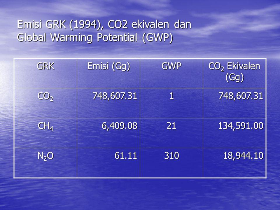 Emisi GRK (1994), CO2 ekivalen dan Global Warming Potential (GWP) GRK Emisi (Gg) GWP CO 2 Ekivalen (Gg) CO 2 748,607.311748,607.31 CH 4 6,409.0821134,