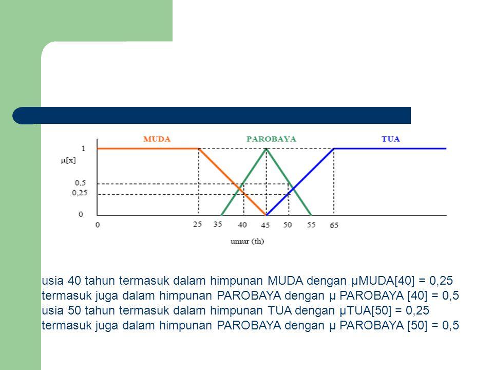 usia 40 tahun termasuk dalam himpunan MUDA dengan µMUDA[40] = 0,25 termasuk juga dalam himpunan PAROBAYA dengan µ PAROBAYA [40] = 0,5 usia 50 tahun te