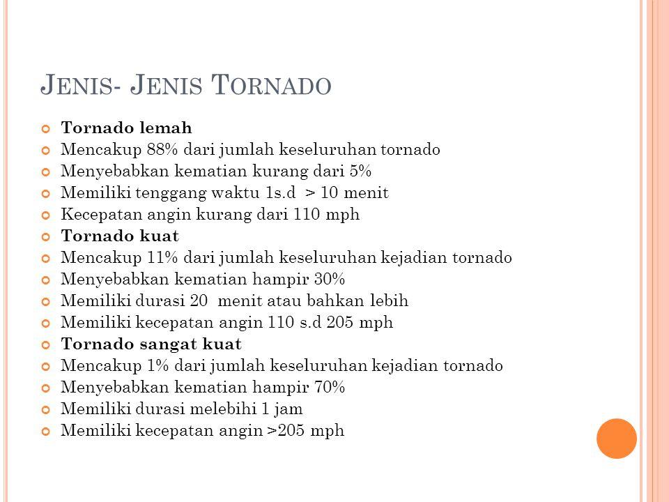 J ENIS - J ENIS T ORNADO Tornado lemah Mencakup 88% dari jumlah keseluruhan tornado Menyebabkan kematian kurang dari 5% Memiliki tenggang waktu 1s.d >